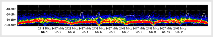 Picture showing RF optimization.